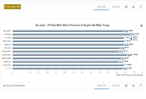 Bảng so sánh điểm giữa tỉnh Thừa Thiên Huế với các tỉnh Duyên hải miền Trung trong 2 năm liền